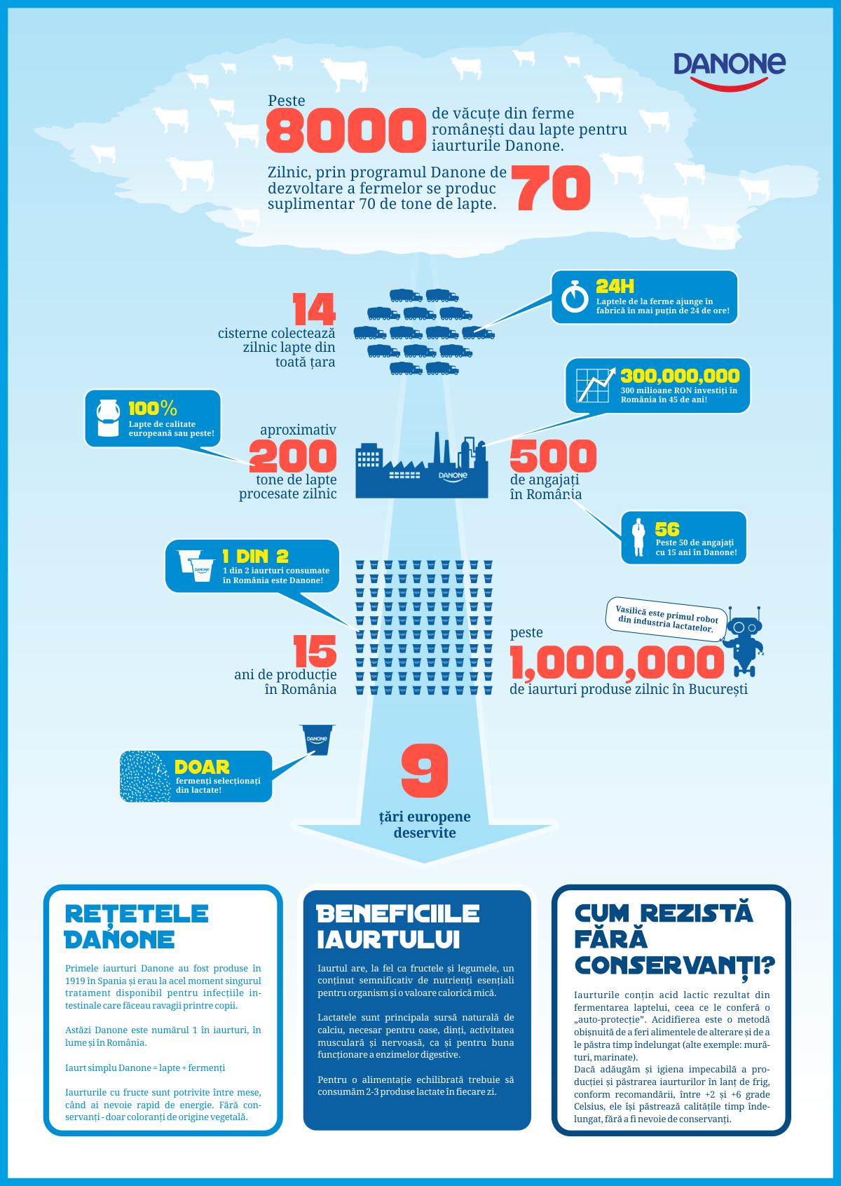 Infografic Danone - Danone - lucruri nestiute